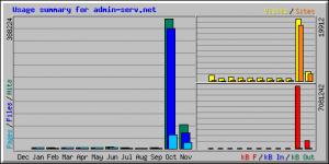 Webalizer: Stats Usage pour Admin-Serv.net